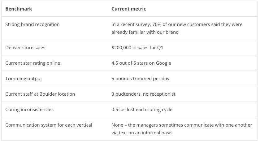 benchmark metrics vangst