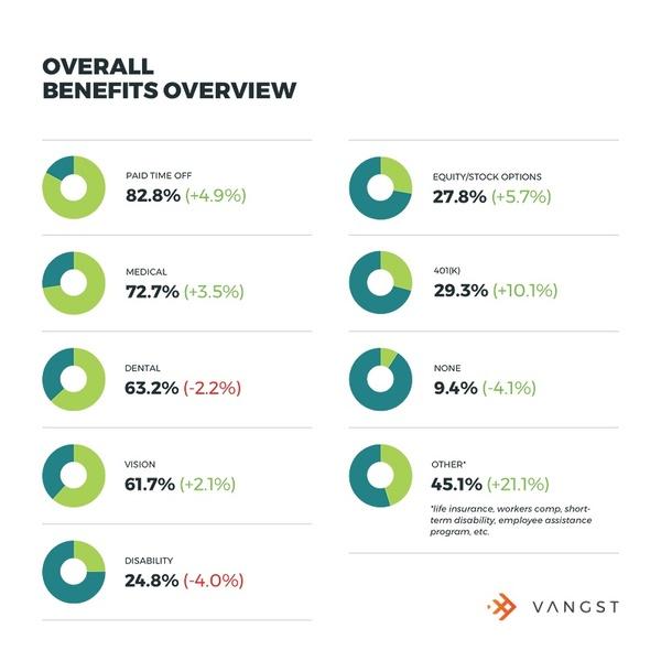 vangst-salary-guide-benefits-chart
